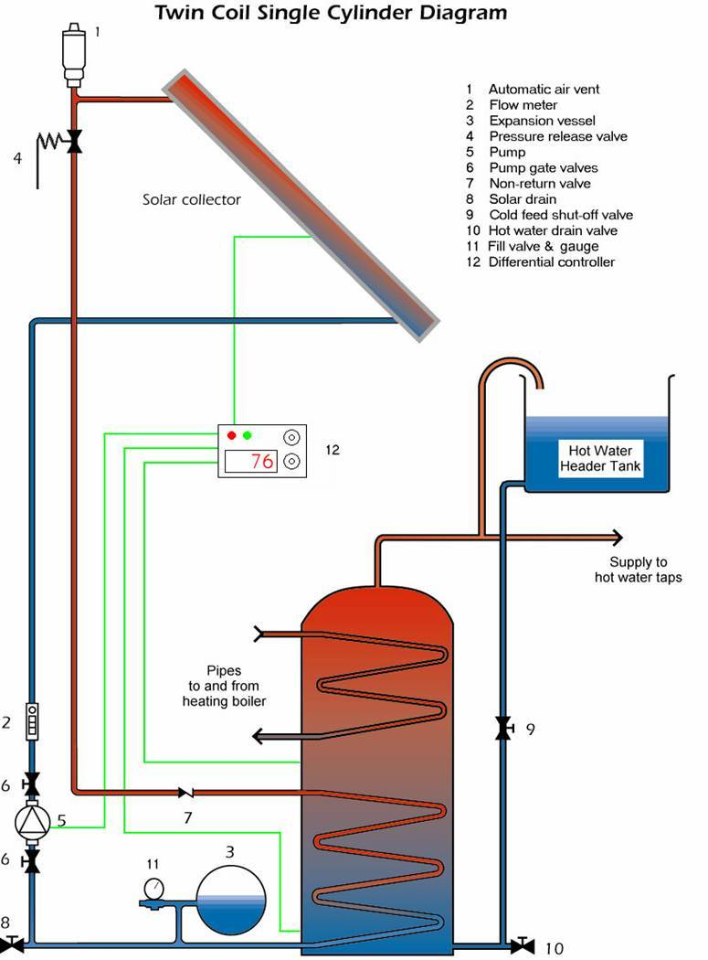 Solar water heating for information about the existing non domestic rhi and the proposed domestic rhi scheme see deccrhi pooptronica
